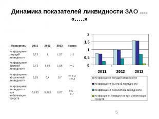 Динамика показателей ликвидности ЗАО …. «…..»