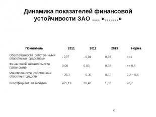 Динамика показателей финансовой устойчивости ЗАО …. «…….»