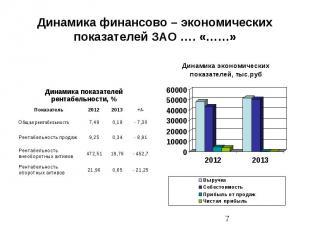 Динамика финансово – экономических показателей ЗАО …. «……»