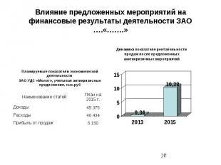 Влияние предложенных мероприятий на финансовые результаты деятельности ЗАО ….«……