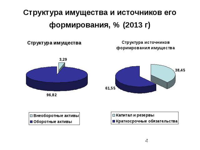 Структура имущества и источников его формирования, % (2013 г)