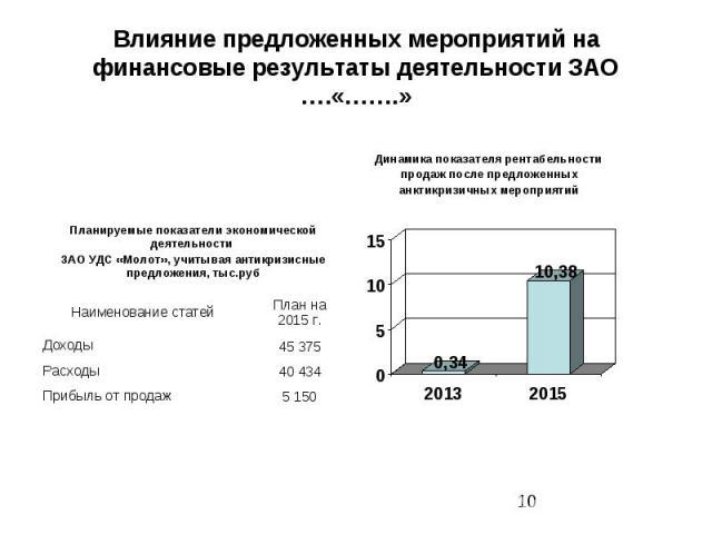 Влияние предложенных мероприятий на финансовые результаты деятельности ЗАО ….«…….»