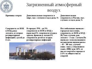 Загрязненный атмосферный воздух