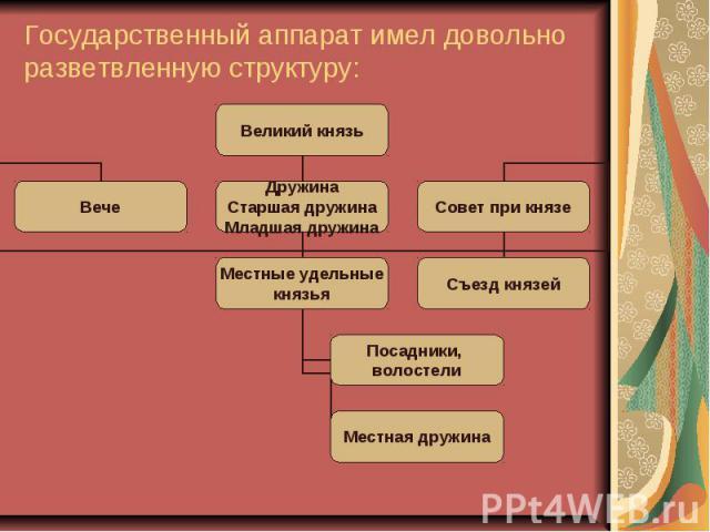 Государственный аппарат имел довольно разветвленную структуру: