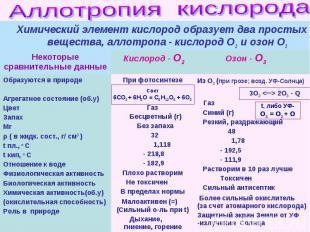 Химический элемент кислород образует два простых вещества, аллотропа - кислород