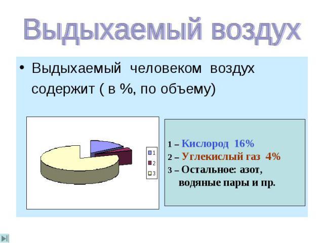 Выдыхаемый человеком воздух содержит ( в %, по объему)