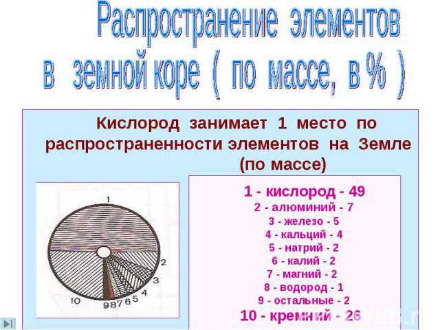 Кислород занимает 1 место по распространенности элементов на Земле (по массе)