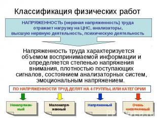 Напряженность труда характеризуется объемом воспринимаемой информации и определя