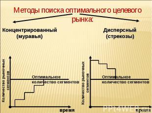 Методы поиска оптимального целевого рынка: Методы поиска оптимального целевого р