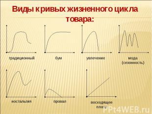 Виды кривых жизненного цикла товара: Виды кривых жизненного цикла товара: