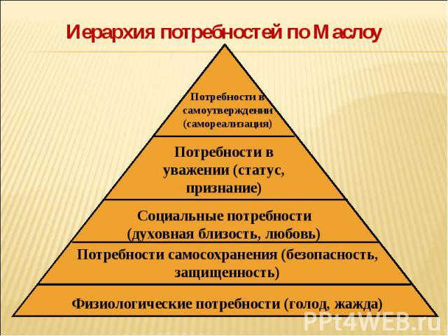Тест иерархия потребностей личности