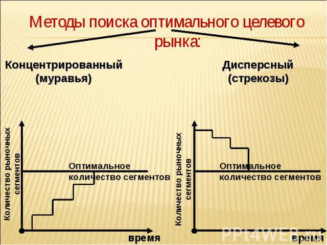 Методы поиска оптимального целевого рынка: Методы поиска оптимального целевого рынка: