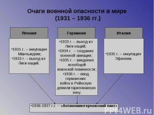 Очаги военной опасности в мире (1931 – 1936 гг.)