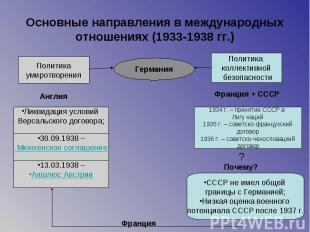 Основные направления в международных отношениях (1933-1938 гг.)