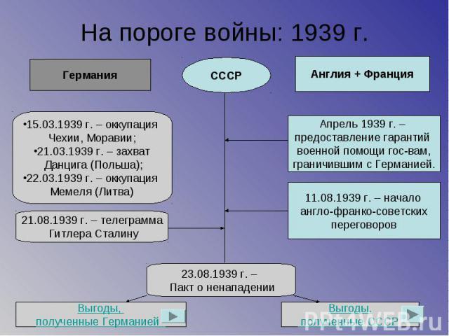 На пороге войны: 1939 г.