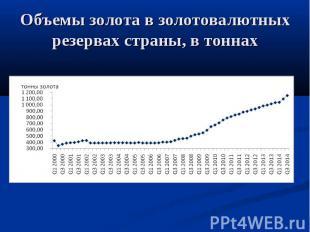 Объемы золота в золотовалютных резервах страны, в тоннах