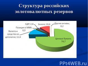 Структура российских золотовалютных резервов