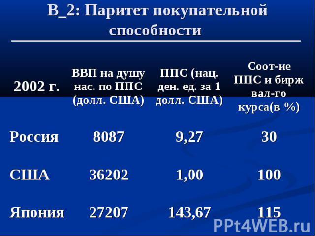 В_2: Паритет покупательной способности