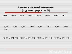 Развитие мировой экономики (годовые приросты, %)