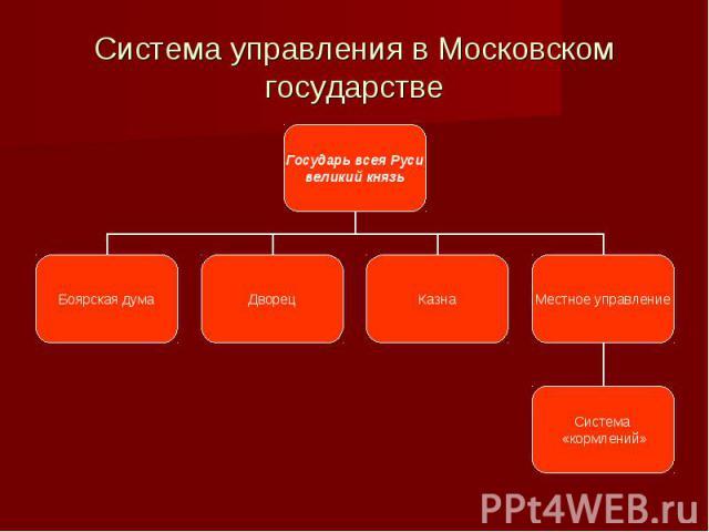 Система управления в Московском государстве