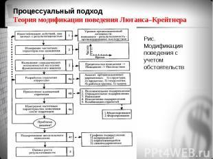 Рис. Модификация поведения с учетом обстоятельств Рис. Модификация поведения с у