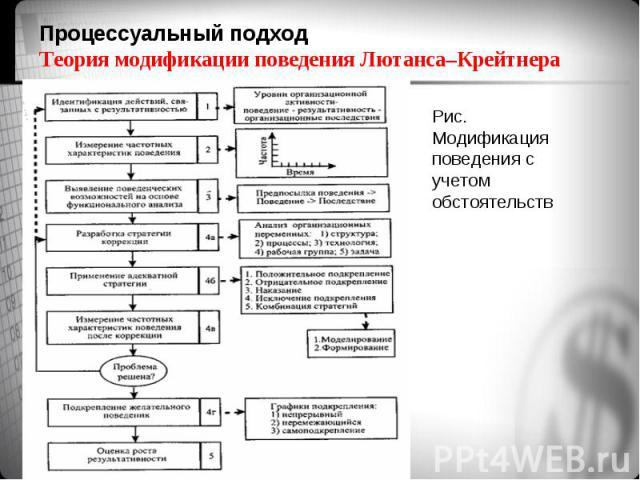 Рис. Модификация поведения с учетом обстоятельств Рис. Модификация поведения с учетом обстоятельств