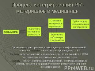 Процесс интегрирования PR-материалов в медиаплан Применяется ряд приемов, превра