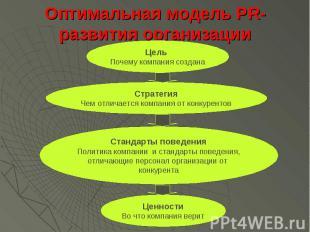 Оптимальная модель PR-развития организации
