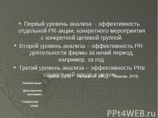 Первый уровень анализа - эффективность отдельной PR-акции, конкретного мероприят