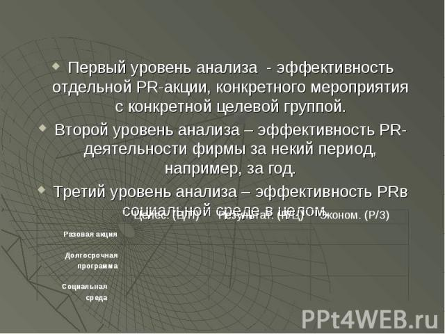 Первый уровень анализа - эффективность отдельной PR-акции, конкретного мероприятия с конкретной целевой группой. Первый уровень анализа - эффективность отдельной PR-акции, конкретного мероприятия с конкретной целевой группой. Второй уровень анализа …