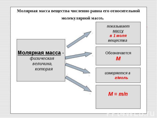 Молярная масса вещества численно равна его относительной молекулярной массе.