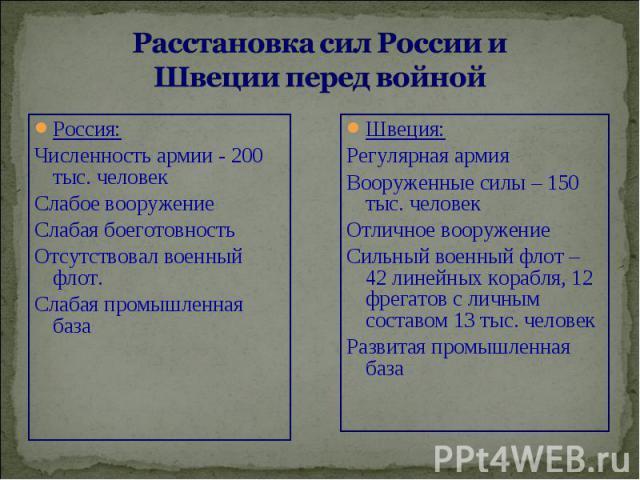 Россия: Россия: Численность армии - 200 тыс. человек Слабое вооружение Слабая боеготовность Отсутствовал военный флот. Слабая промышленная база