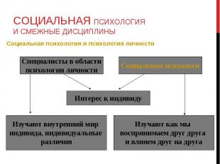 Социальная психология и психология личности Социальная психология и психология л