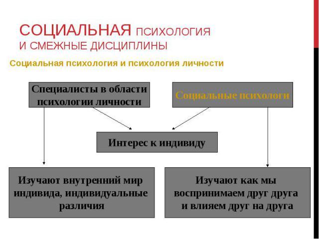 Социальная психология и психология личности Социальная психология и психология личности