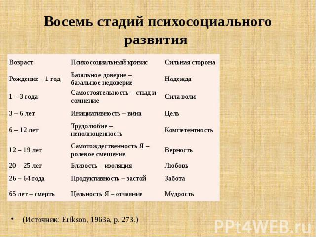 Восемь стадий психосоциального развития (Источник: Erikson, 1963a, р. 273.)