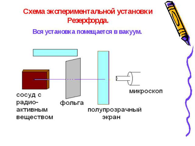 Схема экспериментальной установки Резерфорда. Вся установка помещается в вакуум.