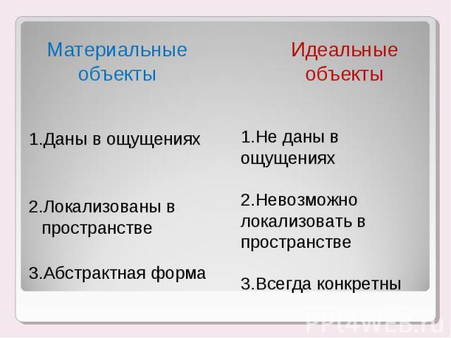 1.Даны в ощущениях 1.Даны в ощущениях 2.Локализованы в пространстве 3.Абстрактная форма