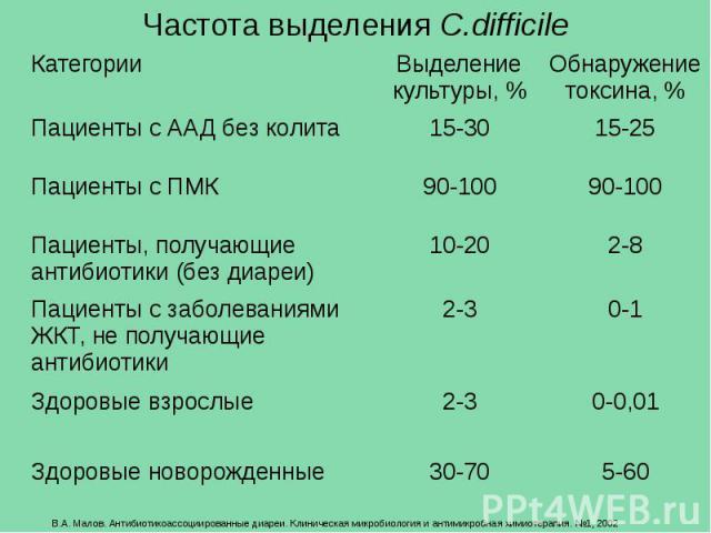 Частота выделения C.difficile