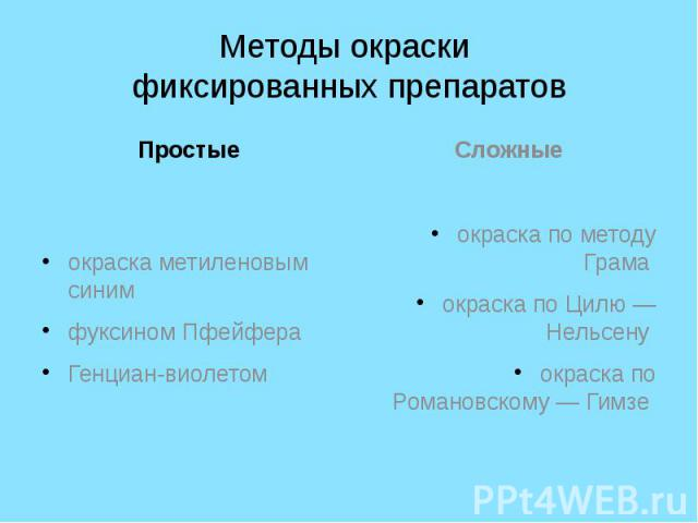 Методы окраски фиксированных препаратов Простые