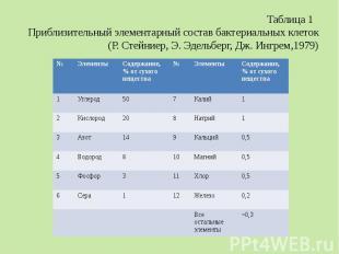 Таблица 1 Приблизительный элементарный состав бактериальных клеток (Р. Стейниер,