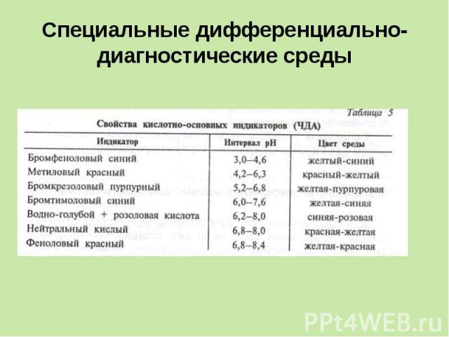 Специальные дифференциально-диагностические среды