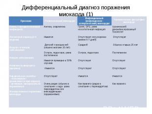 Дифференциальный диагноз поражения миокарда (1)