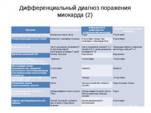 Дифференциальный диагноз поражения миокарда (2)