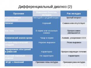Дифференциальный диагноз (2)