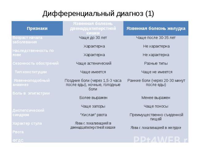 Дифференциальный диагноз (1)