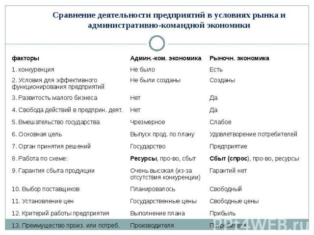 Сравнение деятельности предприятий в условиях рынка и административно-командной экономики