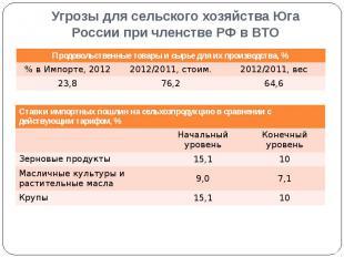 Угрозы для сельского хозяйства Юга России при членстве РФ в ВТО