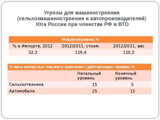 Угрозы для машиностроения (сельхозмашиностроения и автопроизводителей) Юга России при членстве РФ в ВТО