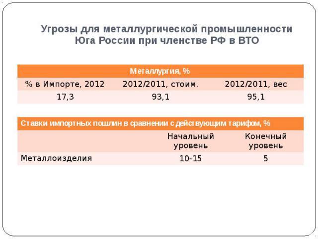 Угрозы для металлургической промышленности Юга России при членстве РФ в ВТО