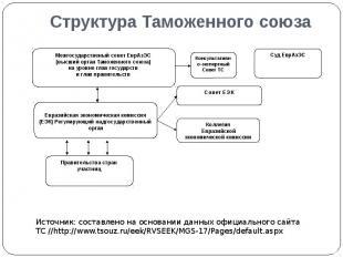 Структура Таможенного союза